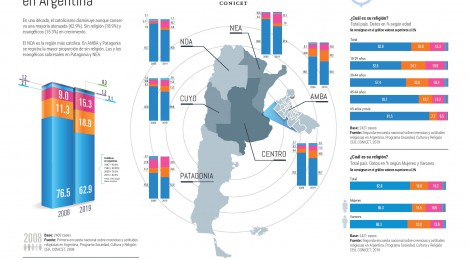 Segunda Encuesta Nacional sobre Creencias y Actitudes Religiosas en la Argentina